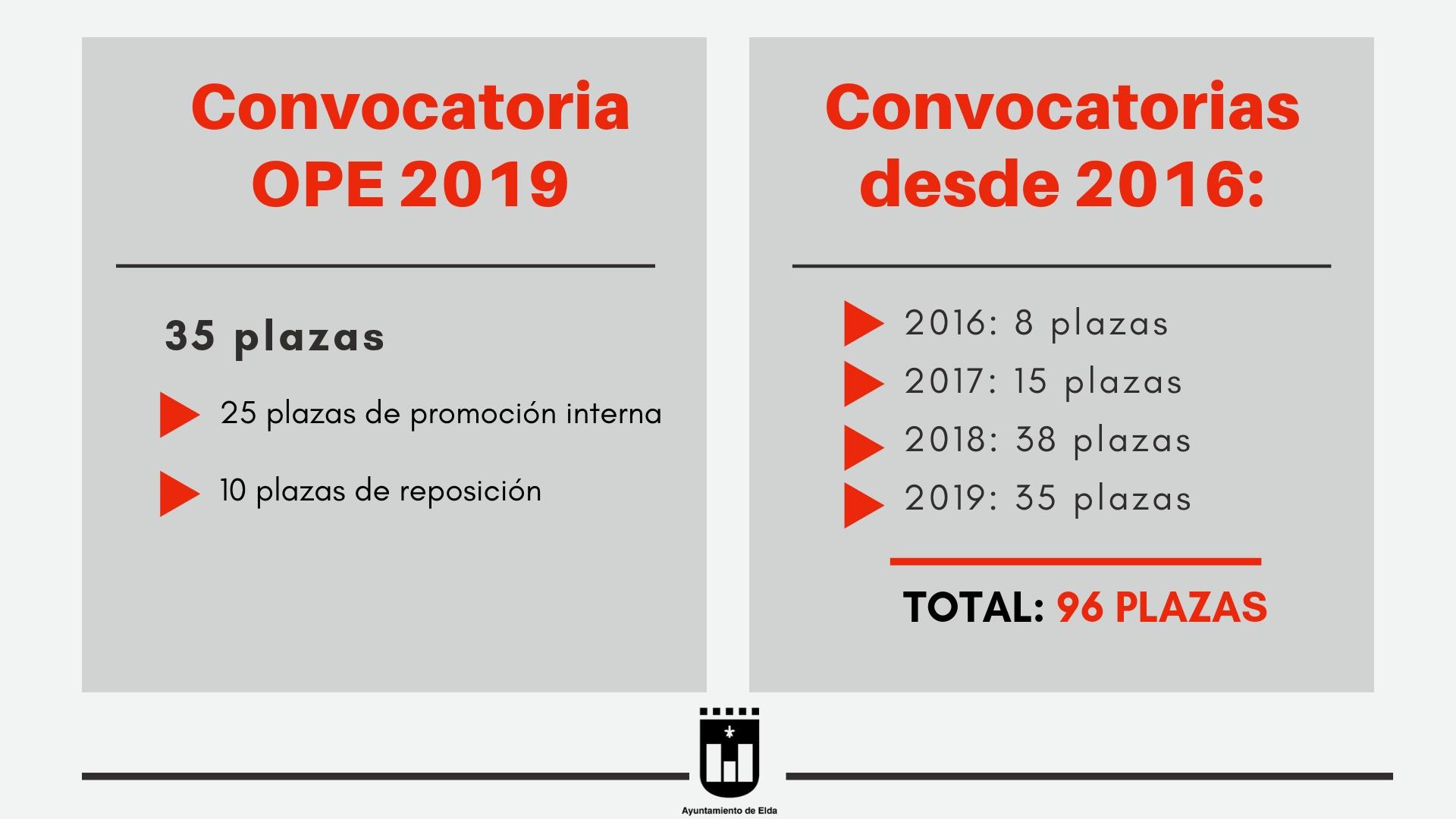 Convocatoria OPE 2019