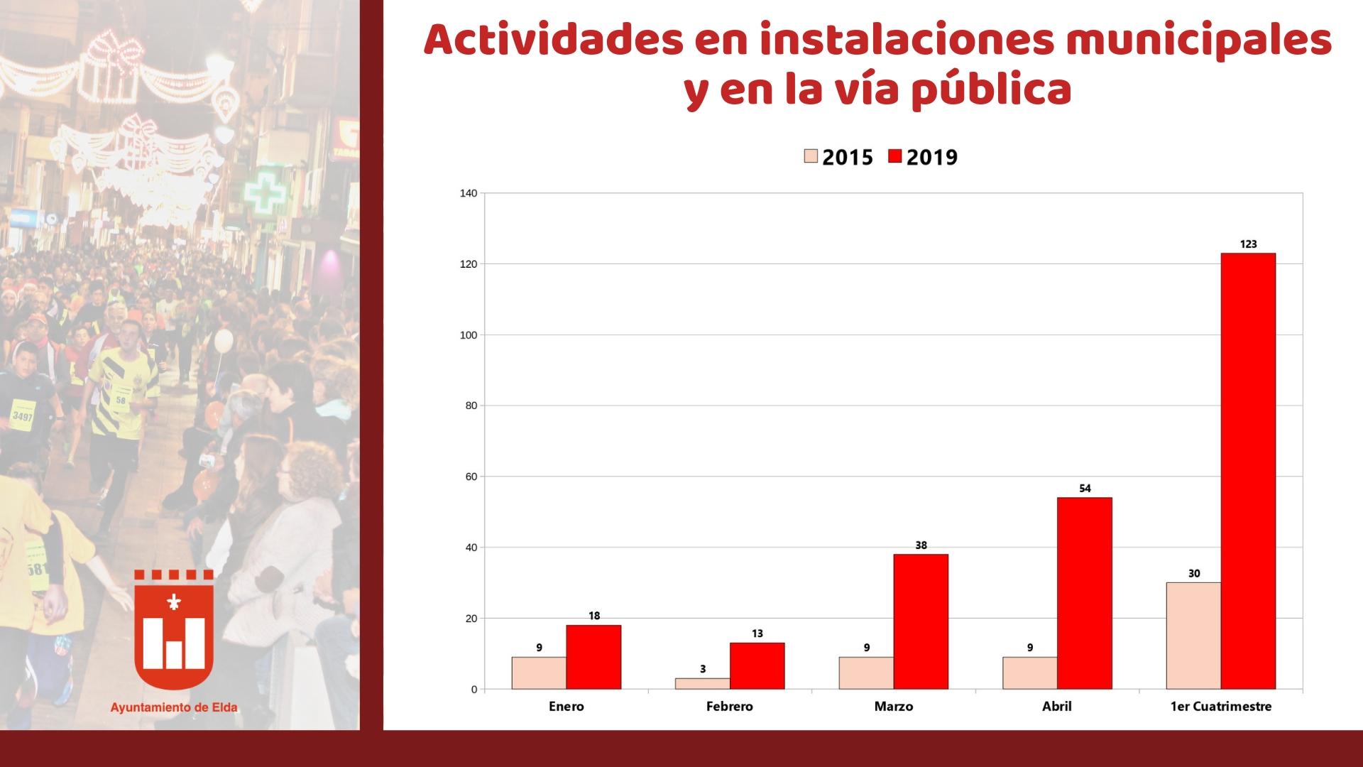 Elda cuadruplica el número de eventos en la vía pública en los últimos cuatro años