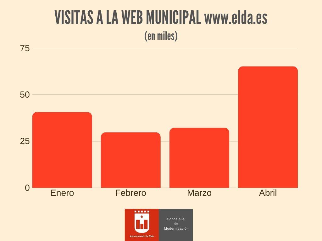 El número de visitas a la página web del Ayuntamiento de Elda se ha duplicado durante el estado de alarma