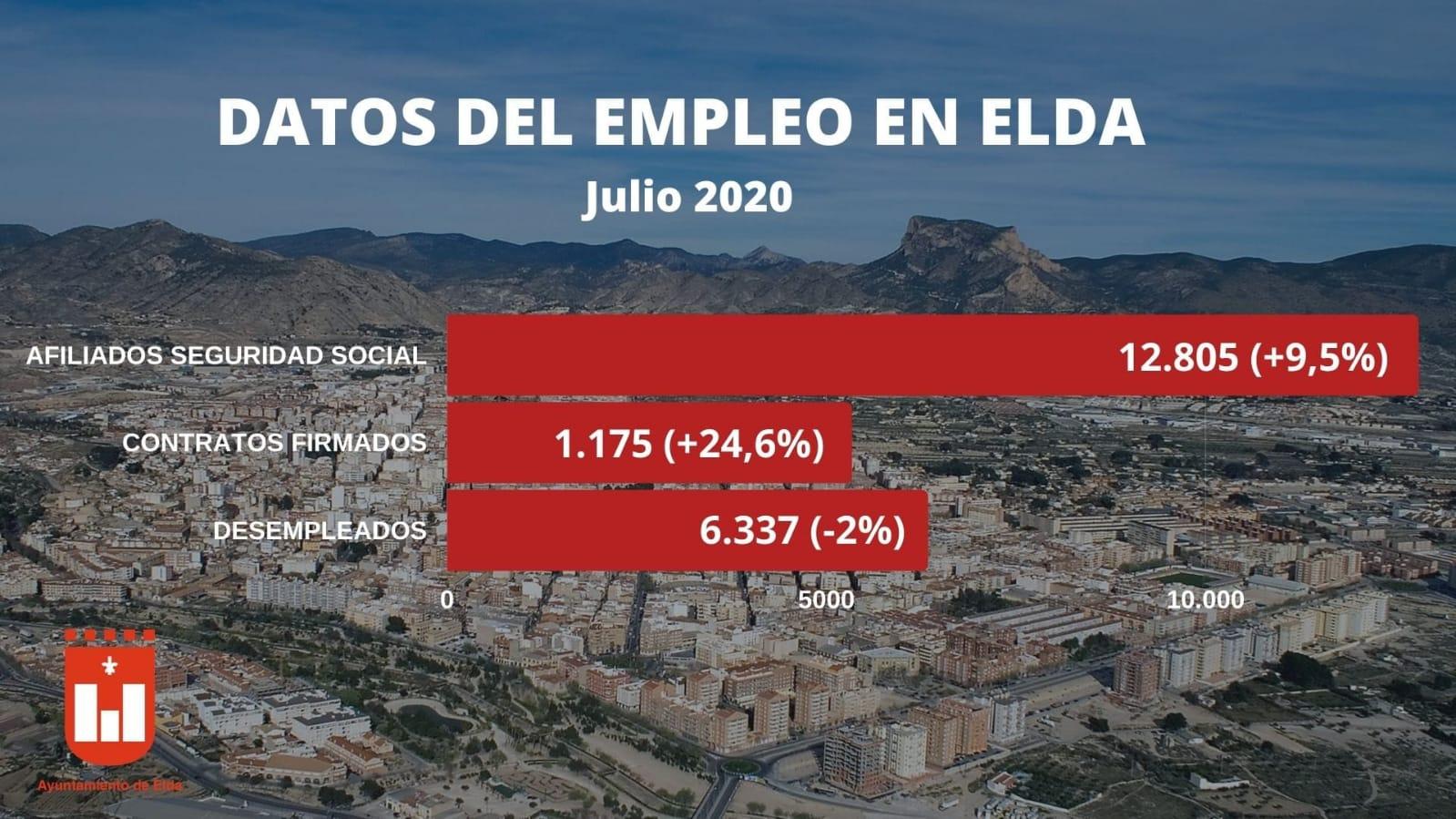 Elda lidera el aumento de la afiliación a la Seguridad Social en la Comunidad Valenciana tras el levantamiento del estado de alarma