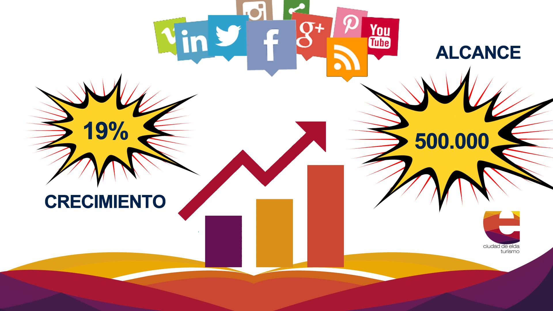La Concejalía de Turismo aumenta un 30% en Instagram y un 19% en Facebook sus seguidores en redes sociales durante los últimos meses