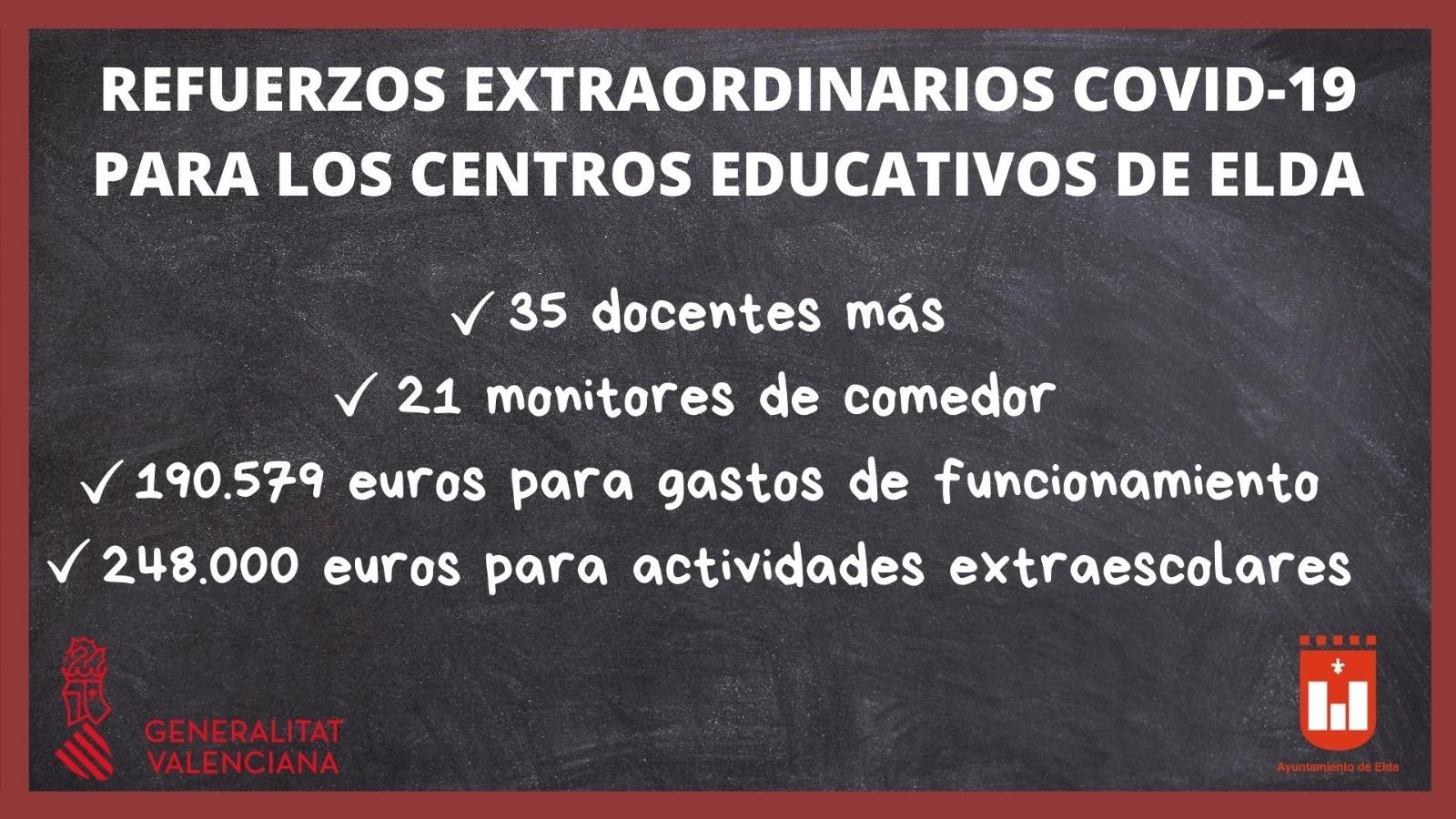 Los centros educativos de Elda contarán con un refuerzo extraordinario de 35 docentes para afrontar el curso 2020-21
