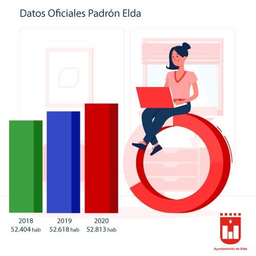 Elda aumenta su población por segundo año consecutivo y se sitúa en los 52.813 habitantes según los últimos datos del Padrón Municipal