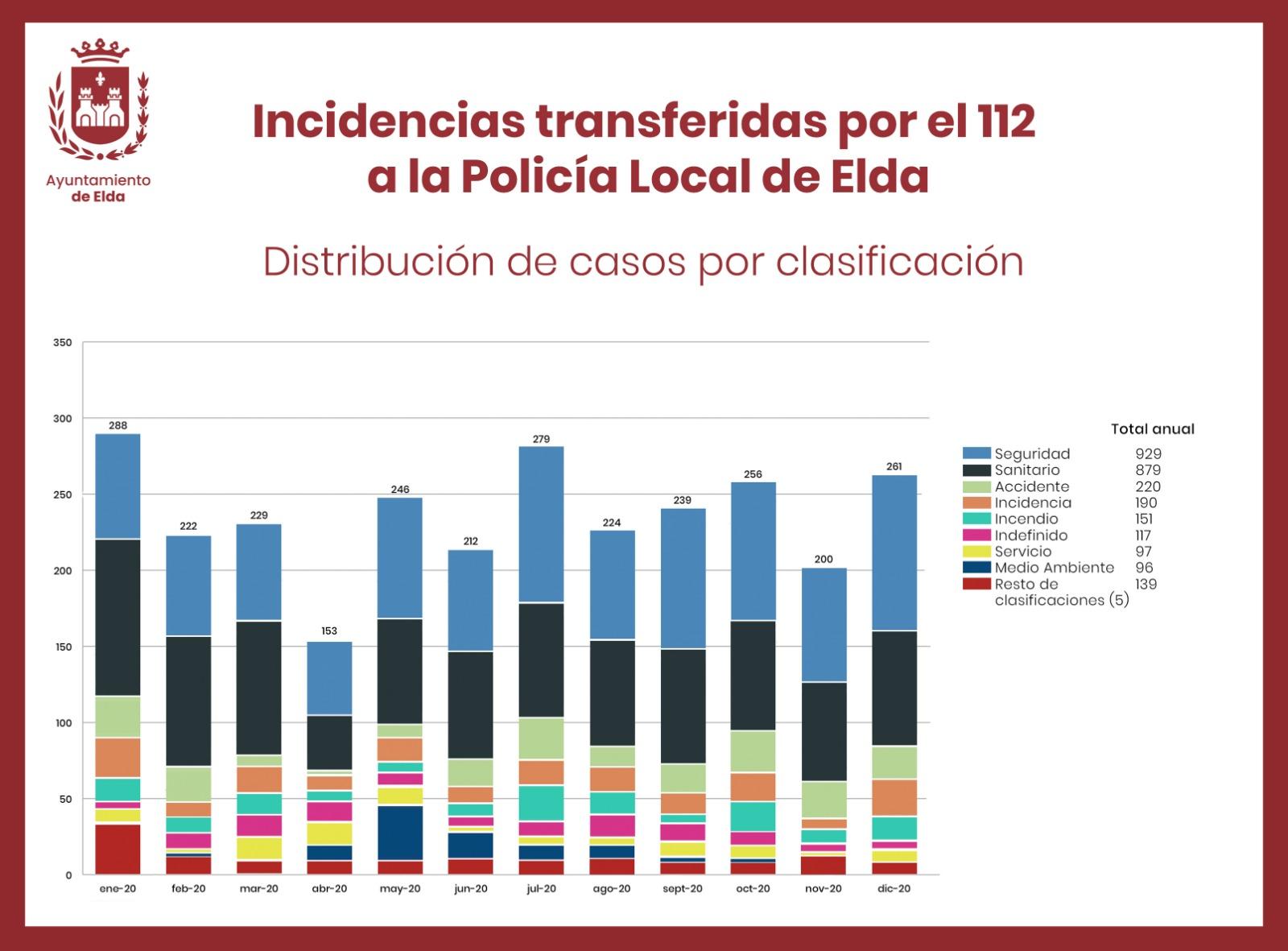 El teléfono de emergencias 112 transfirió a lo largo de 2020 un total de 2.809 incidentes a la Policía Local de Elda