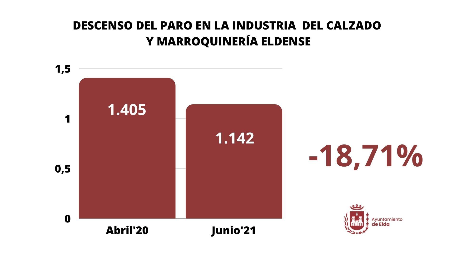 El desempleo en la industria del calzado y marroquinería de Elda se sitúa por primera vez por debajo de los meses previos a la pandemia
